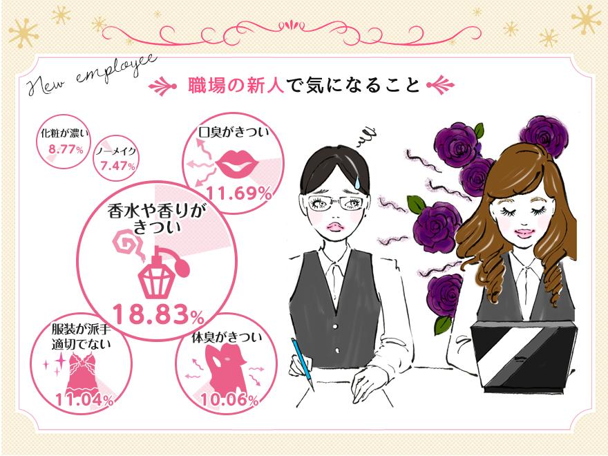 職場の新人で気になること 香水や香りがきつい→18.83%、口臭がきつい→11.69%、服装が派手 適切でない→11.04%、体臭がきつい→10.06%、化粧が濃い→8.77%、ノーメイク→7.47%