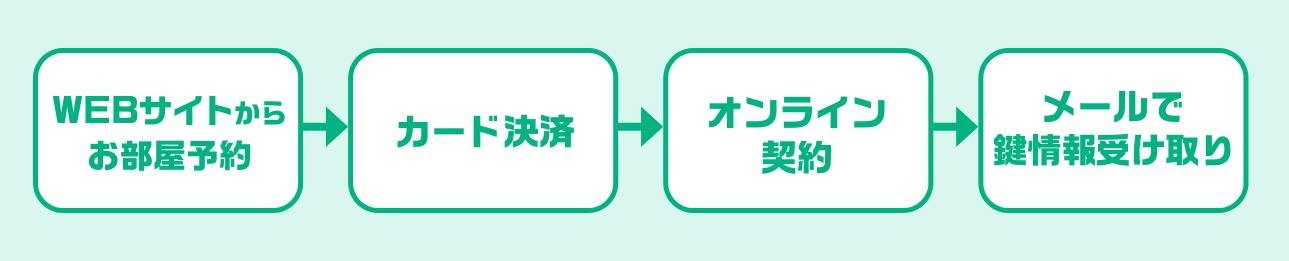 WEBサイトからお部屋予約→カード決済→オンライン契約→メールで鍵情報受け取り