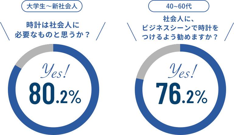 「大学生~新社会人:時計は社会人に必要なものと思うか?」yes→80.2%、「40~60代:社会人に、ビジネスシーンで時計をつけるよう勧めますか?」yes→76.2%