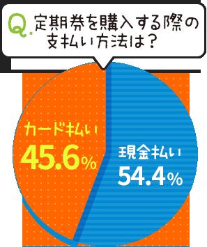 定期券を購入する際の支払い方法は?→カード払い:45.6%  現金払い:54.4%