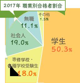 2017年 職業別合格者割合