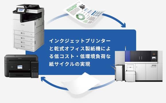 インクジェットプリンターと乾式オフィス製紙機による低コスト・低環境負荷な紙サイクルの実現