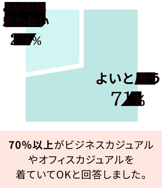 よいと思う→71%:70%以上がビジネスカジュアルやオフィスカジュアルを着ていてOKと回答しました。