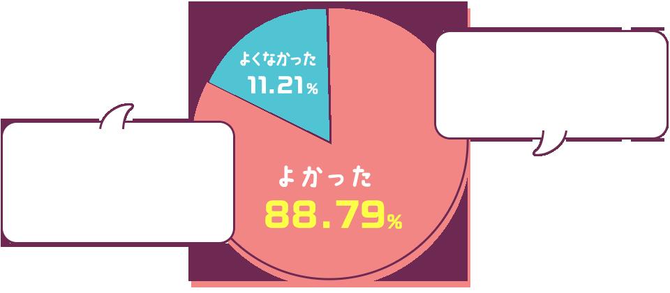 よかった→88.79% よくなかった11.21%