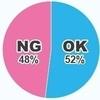 【企業人事に聞いた!】内定式NG/OK集「女性の髪の色が、濃い(暗めの)茶髪 OK、NG?」