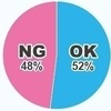 【企業人事に聞いた!】内定式NG/OK集「女性の柄入りのストッキング OK、NG?」