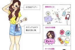 【JDあるある200人調査】Vol.1 海外セレブ風リア充女子大生