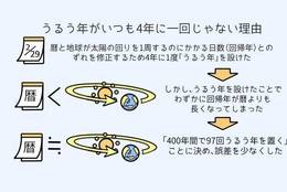 「うるう年」は実は4年に一回じゃない?! メカニズムを天文学の専門家に聞いてみた #もやもや解決ゼミ
