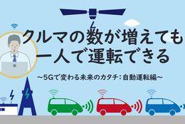 運転手ひとりでも複数のトラックを走らせられる時代が近くに ~5Gで変わる未来のカタチ:自動運転編~