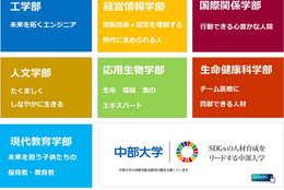 大学生・企業・行政の連携によるSDGsの新規事業 提案+卒業研究 中部大学ESDエコマネーチーム