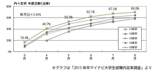 8月末時点での内々定率は前年比5.1ポイントアップ - マイナビ大卒内定率調査より