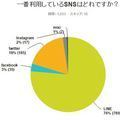 大学生が一番使っているSNSはLINE。その人気の理由とは?