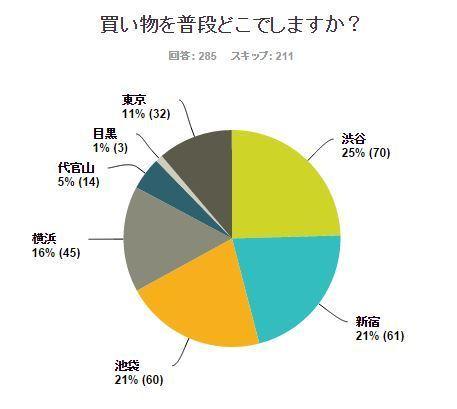 買い物するなら「渋谷」が25%。大学生が買い物をする場所って?