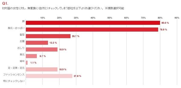 Image result for 男性  女性の魅力 胸  調査