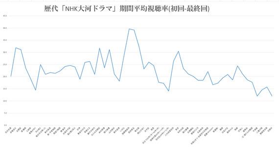 「真田丸」は何位になる? NHK大河ドラマの平均視聴率の推移!