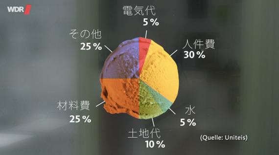 日本とどう違う? ドイツ留学中の大学生が教える、ヨーロッパのアイス事情【学生記者】