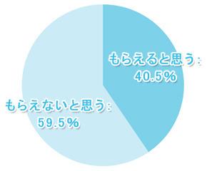 【学窓総研】将来年金ってもらえると思う? 大学生の59.5%が「NO」