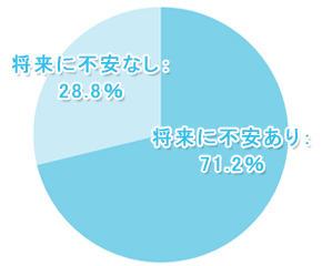 【学窓総研】71.2%の大学生が将来に不安を抱えていると回答! 就職、結婚、経済的など