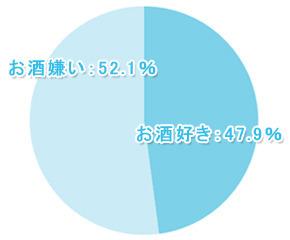 【学窓総研】お酒離れの実態調査! 成人大学生の52.1%が「お酒は苦手」