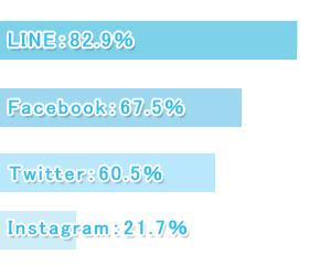 【学窓総研】大学生のSNS利用状況を調査! LINE82.9%、Facebook67.5%、インスタグラムは21.7%