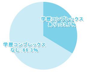 【学窓総研】「学歴コンプレックス」を抱えている大学生は33.7%! その理由は……?
