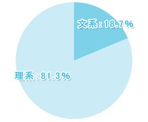 【学窓総研】現役大学生の81.3%が文系より理系のほうが優秀と回答! その理由は?