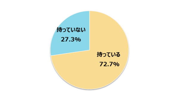 今年の新社会人の27.3%がクレジットカードを持っていない! 「使いすぎ」を不安視する人も【新社会人白書2017】