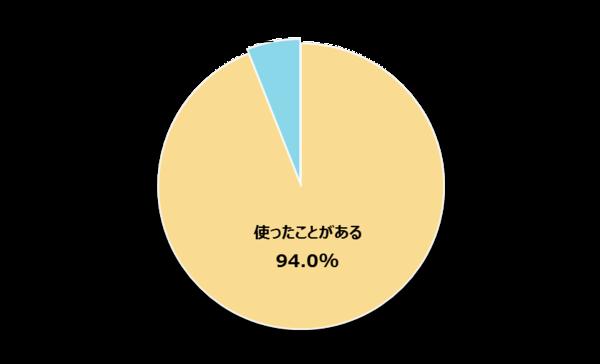 94%の新社会人がPowerPointをつかったことがあると回答! 主な使用シーンは授業と卒論発表【新社会人白書2017】