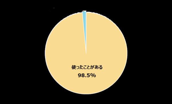 新社会人の95.1%がWordの基本操作ができると回答  最も多かった使用シーンは「レポート」【新社会人白書2017】