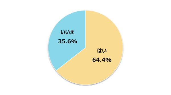 """新社会人の38.8%がSNSに「個人情報が特定できる投稿」の経験あり! """"鍵かけ""""は64.4%【新社会人白書2017】"""