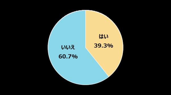 新社会人の39.3%が「タッチタイピング」できると回答 残りの6割「自信がない」【新社会人白書2017】