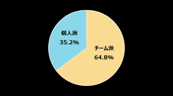 新社会人の64.8%が仕事の進め方は「個人よりチームで進めたい」と回答【新社会人白書2017】