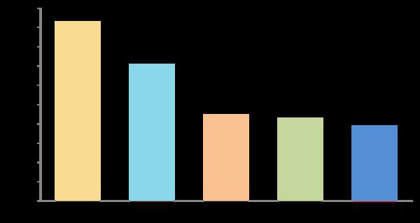 新社会人のテレビ視聴時間、1日1~2時間程度が最多【新社会人白書2017】