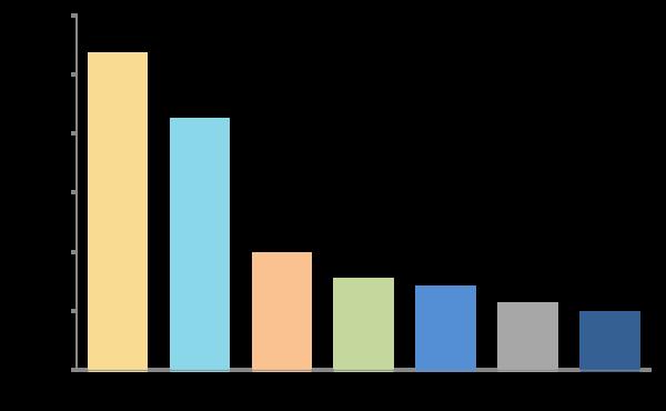 新社会人の82.4%がExcelのSUM関数を使えることが判明! VLOOKUP、SUMIFも【新社会人白書2017】