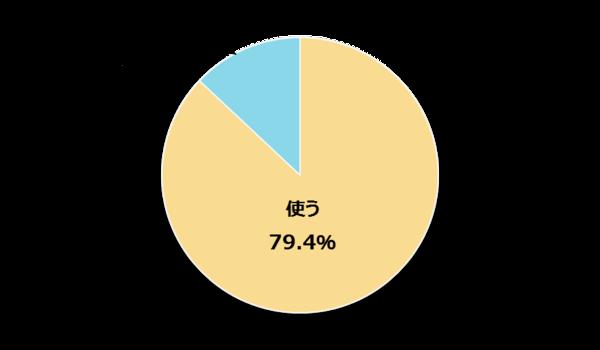 新社会人の79.4%がネット通販を利用! 使う頻度は「2、3ヶ月に1回」が最多【新社会人白書2017】
