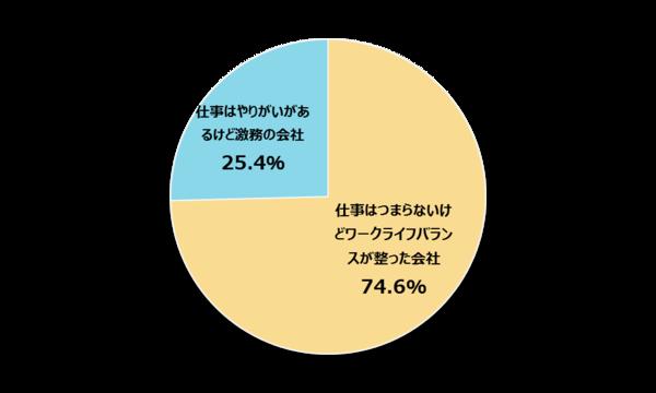 新社会人の74.6%が仕事のやりがいよりワークライフバランスを重視【新社会人白書2017】