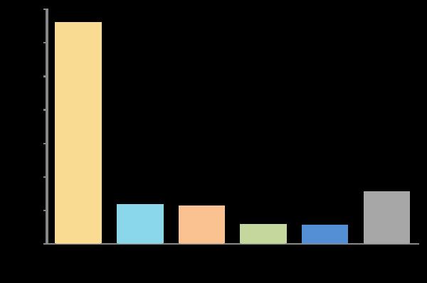 新社会人が利用しているスマホアプリのジャンル、最多はSNSで59.0% ゲームは10%のみ【新社会人白書2017】