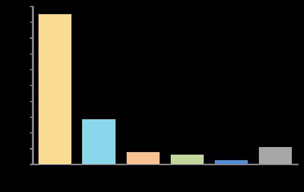 今年の新社会人が最もよく使う通販サイトはAmazon 次いで楽天【新社会人白書2017】