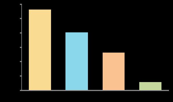 新社会人女性の75.3%が結婚相手が専業主夫になることに対して反対派【新社会人白書2017】