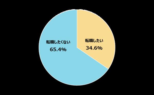 新社会人の65.4%が内定先より条件のいい会社があってもすぐには転職しないと回答【新社会人白書2017】