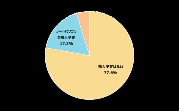 自分専用のパソコンを持っている新社会人は77.7%! 新生活用に新たに購入する予定の人は22.1%【新社会人白書2017】