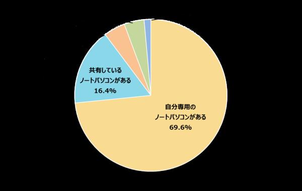 自分専用のパソコンを持っている新社会人は77.7%! 新生活用に ...