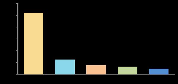 恋愛離れは本当? 今年の新社会人の60.7%が現在恋人なし、そのうち41.3%が交際経験なしと回答【新社会人白書2017】