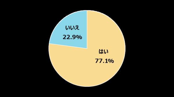 新社会人の77.1%は怒られることに苦手意識あり! 一方で半数近くが一日以内に立ち直ると回答【新社会人白書2017】