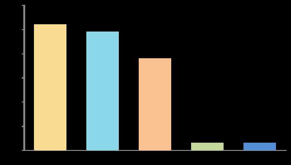 新社会人男性の35.9%が結婚した後の家事を「率先してやりたい」と回答! 大半が手伝いには意欲的【新社会人白書2017】