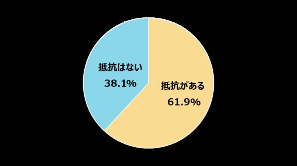 上司からのFacebook友達申請、抵抗がある17卒新入社員は61.9%【新社会人白書2017】