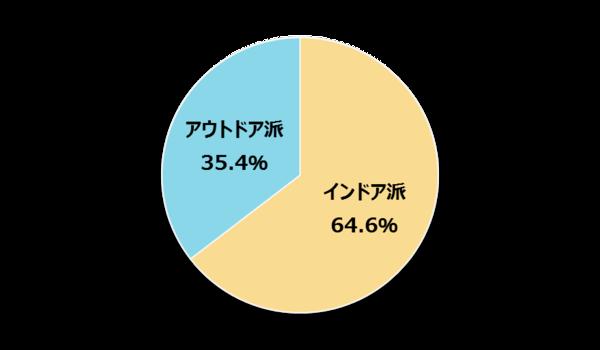 自分は「インドア派」だと思う新社会人は64.6% 【新社会人白書2017】