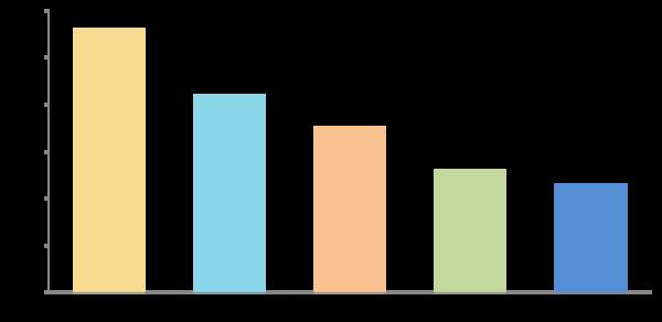 今年の新社会人、入社後の目標貯金額は「月3~5万円」が最多【新社会人白書2017】