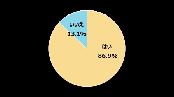 実家暮らしの新社会人の86.9%が家計にお金を入れると回答!  一人暮らしでも32.8%が仕送り予定【新社会人白書2017】