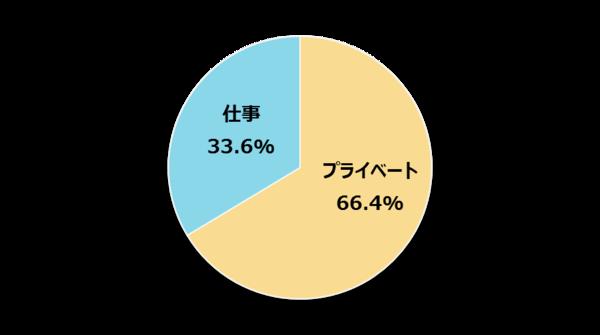 仕事よりもプライベートを優先したい新社会人は66.4%【新社会人白書2017】